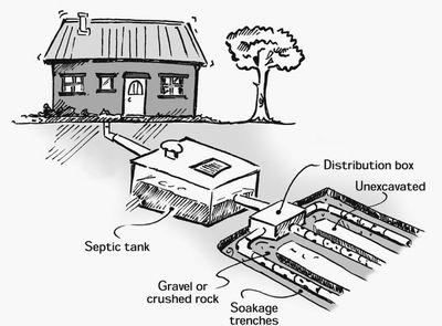 septic-tank-description